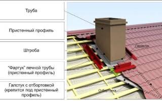 Обшивка трубы на крыше металлом