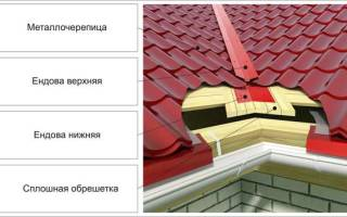 Ендова крыша схема