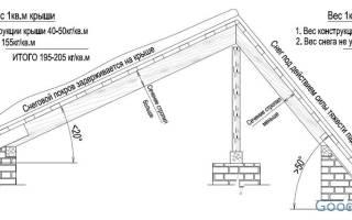 Оптимальный угол двускатной крыши