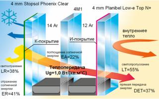 Stopsol phoenix clear характеристики